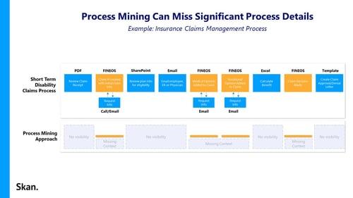 Missing Process Mining Details