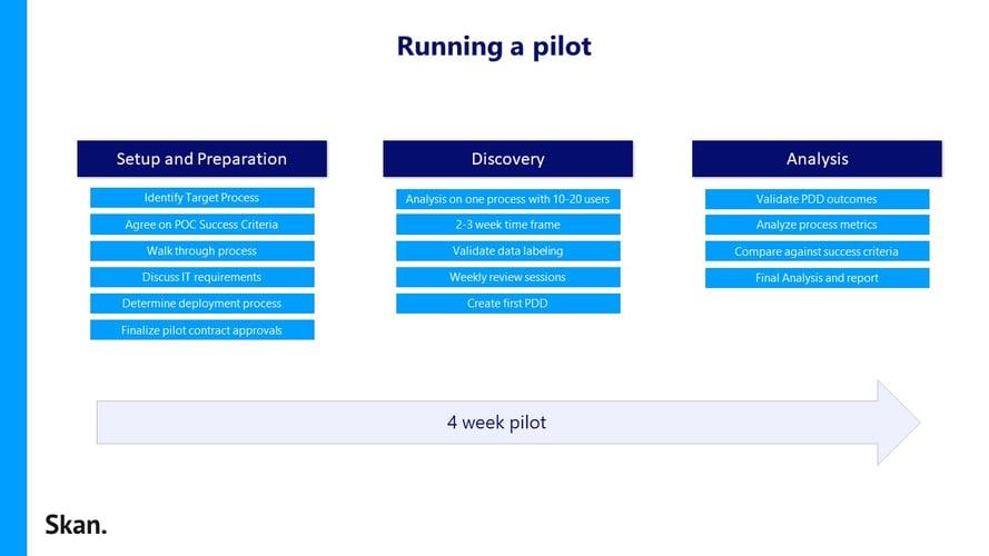 Pilot Plan Graphic