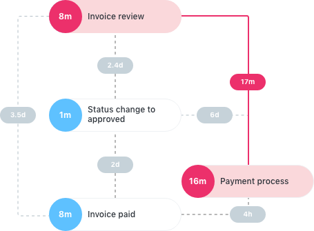usecases - process-transparency