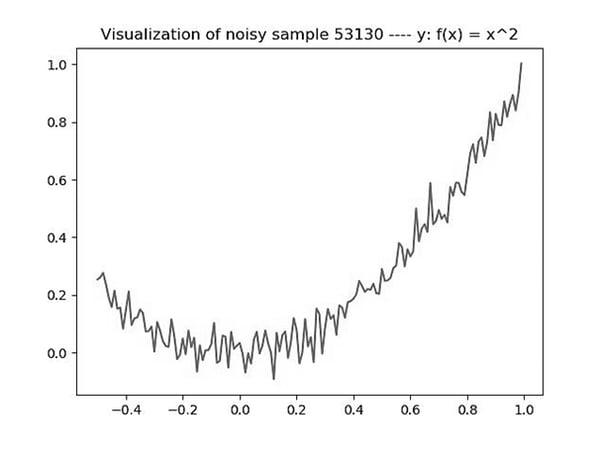 Visualization of noisy sample