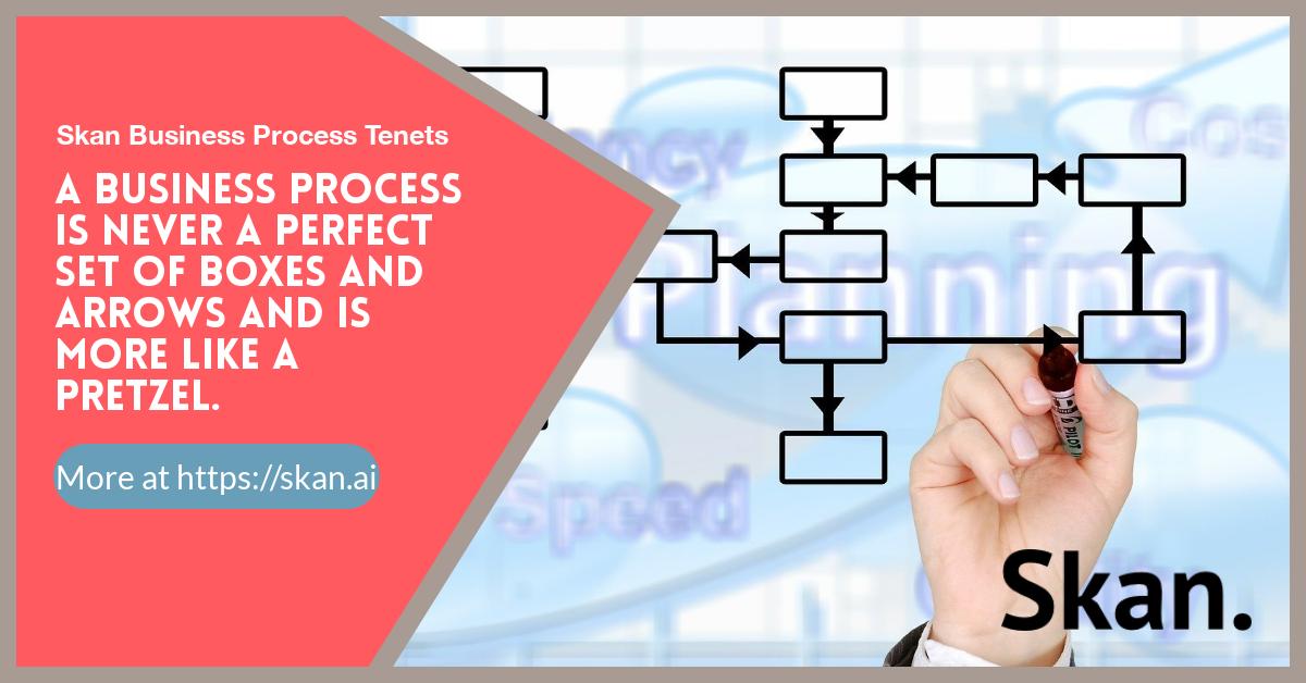 Skan.AI's tenets for enterprise business processes management. Learn more